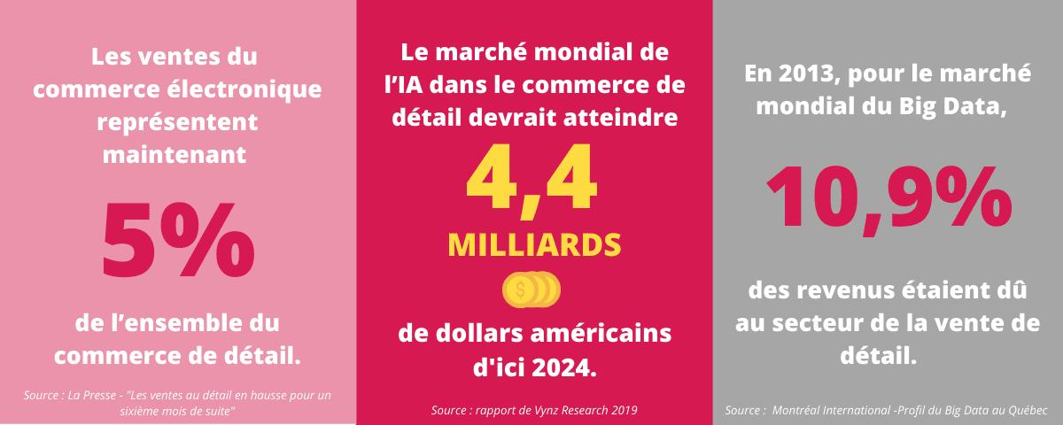 Infographie - Dossier Détail