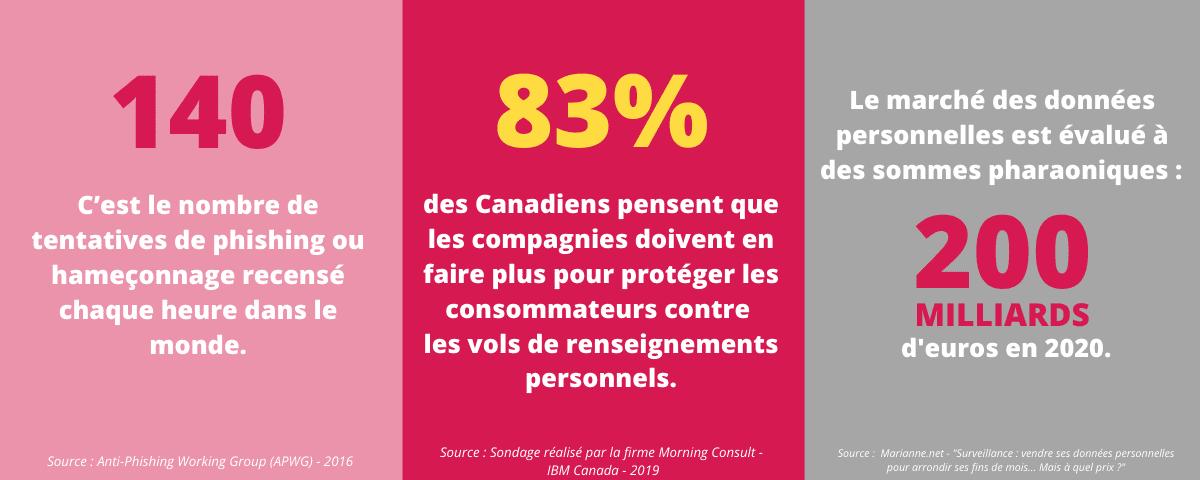 Infographie-Données_perso